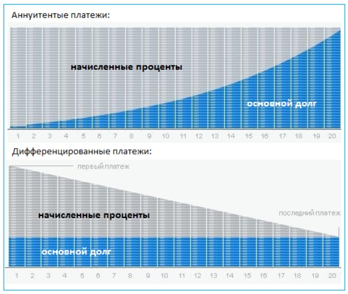 Схема платежей по кредиту